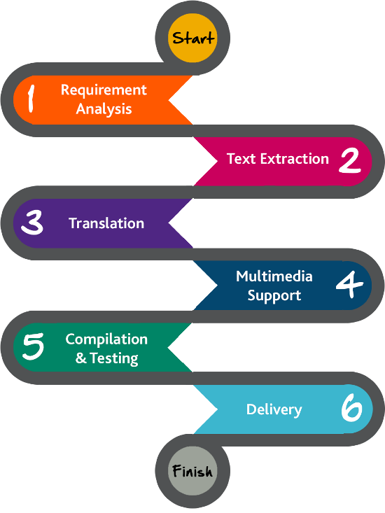 Translation services for e-learning - step by step guide